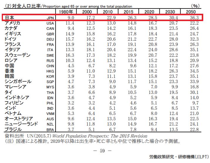 独立行政法人労働政策研究・研修機構が出す、世界の老人人口の表