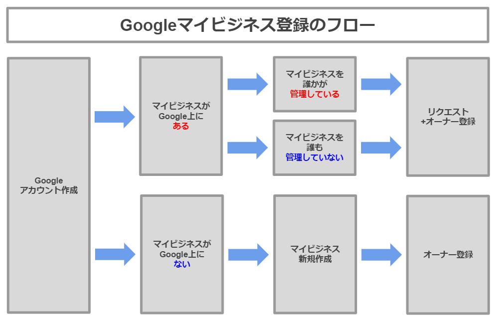 Googleマイビジネス登録の流れ