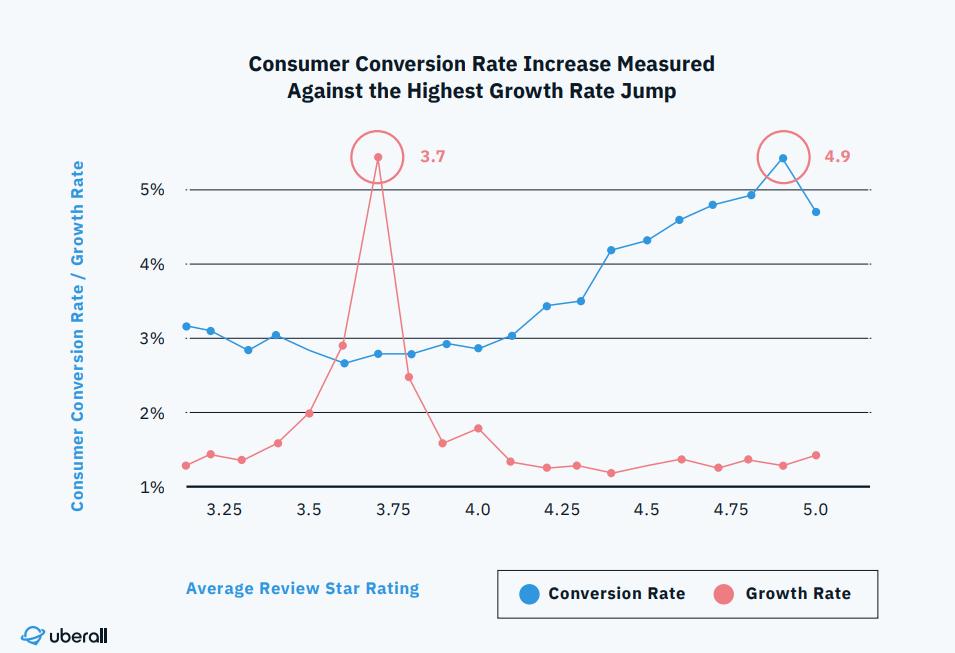 Googleマイビジネス口コミ評価別のコンバージョン率のグラフ