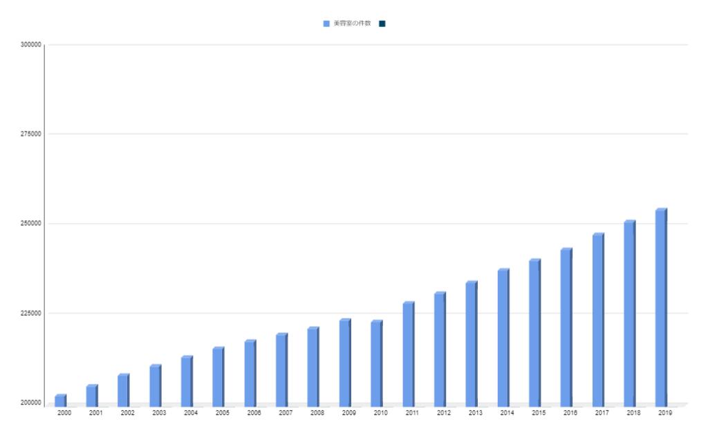 厚生労働省が出した美容室件数に関するデータのグラフ