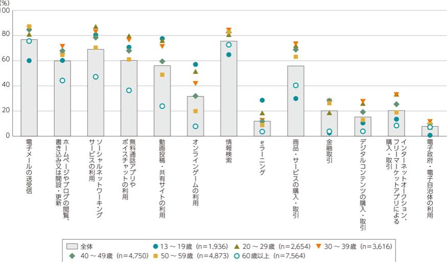 年齢階層別インターネット利用率グラフ