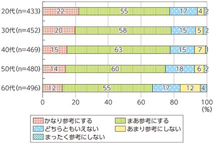 口コミレビューグラフ