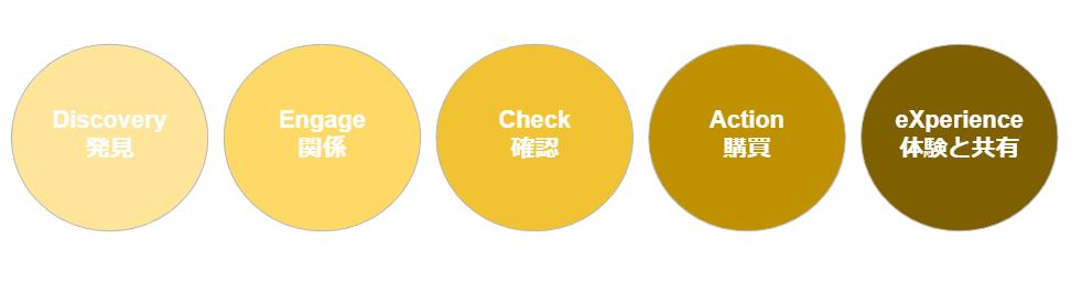 【DECAX⇒2015年:電通デジタル・ホールディングス】