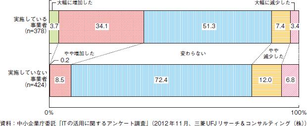 ホームページ売り上げグラフ