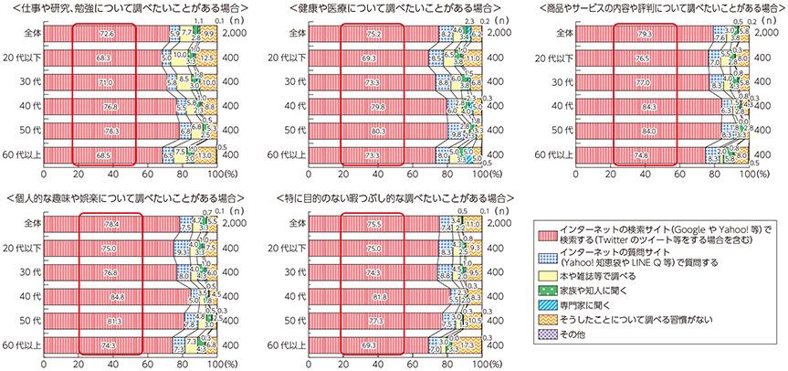 情報収集を行う際、インターネットを使用する年代グラフ