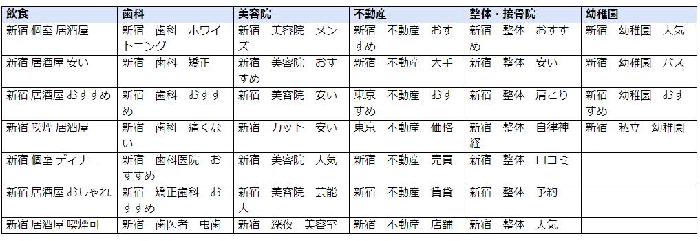 「地域名×業種×サービス名/商品名/特徴」での例