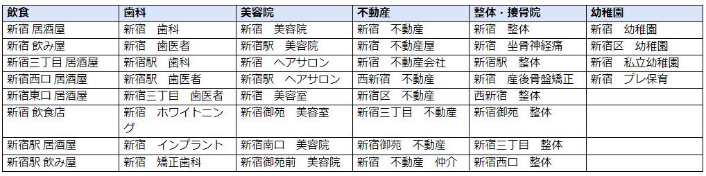 「地域名×業種/サービス名」での例