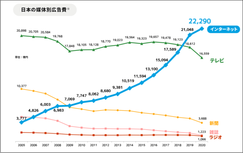 日本の媒体別広告