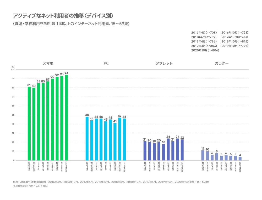 スマホの利用率とパソコンの利用率比較