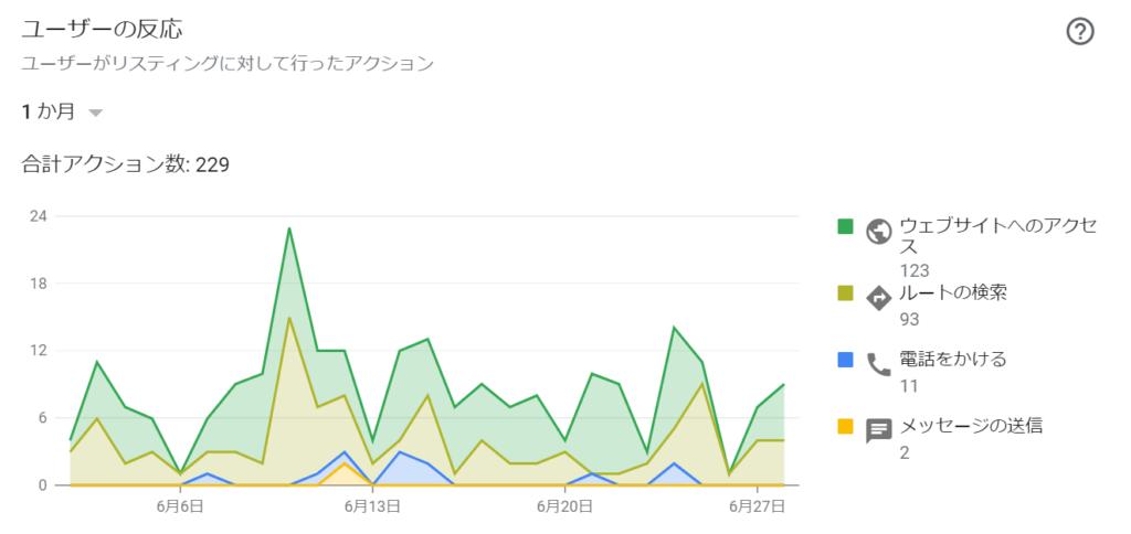 ユーザーの行動分析