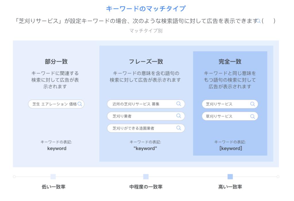 ①検索キーワードを指定